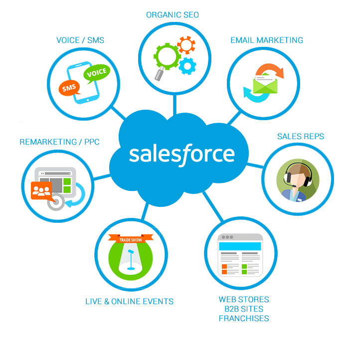 salesforce_crm_integration