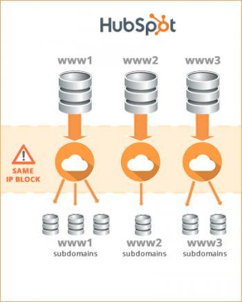 Hubspot Website Hosting