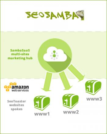 SeoSamba Website Hosting