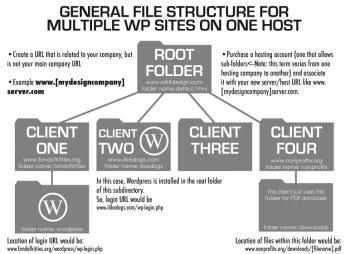 Wordpress Multisite Hosting Framework