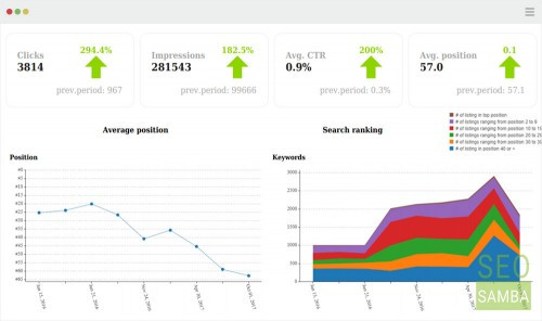 SeoSamba Marketing Operating System Search Engine Rankings